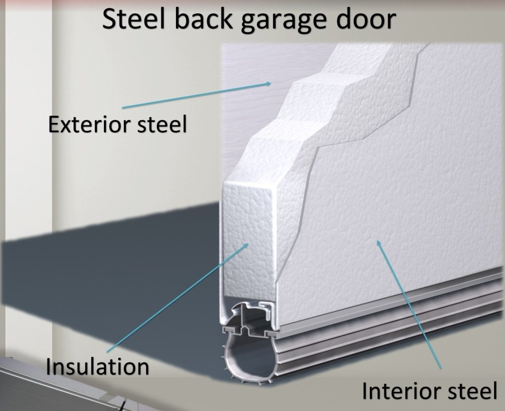 Is It Better To Have A Steel Back Garage Door Or Insulated