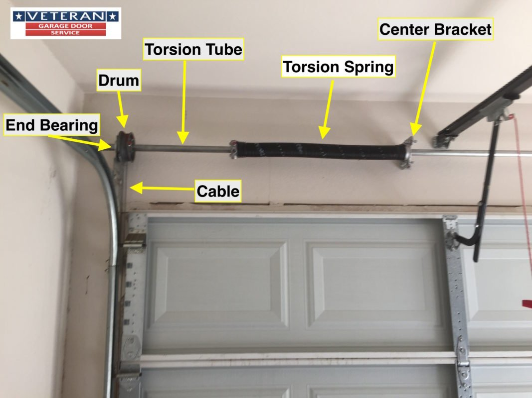 Should i have 1 or 2 torsion springs on my garage door solutioingenieria Choice Image