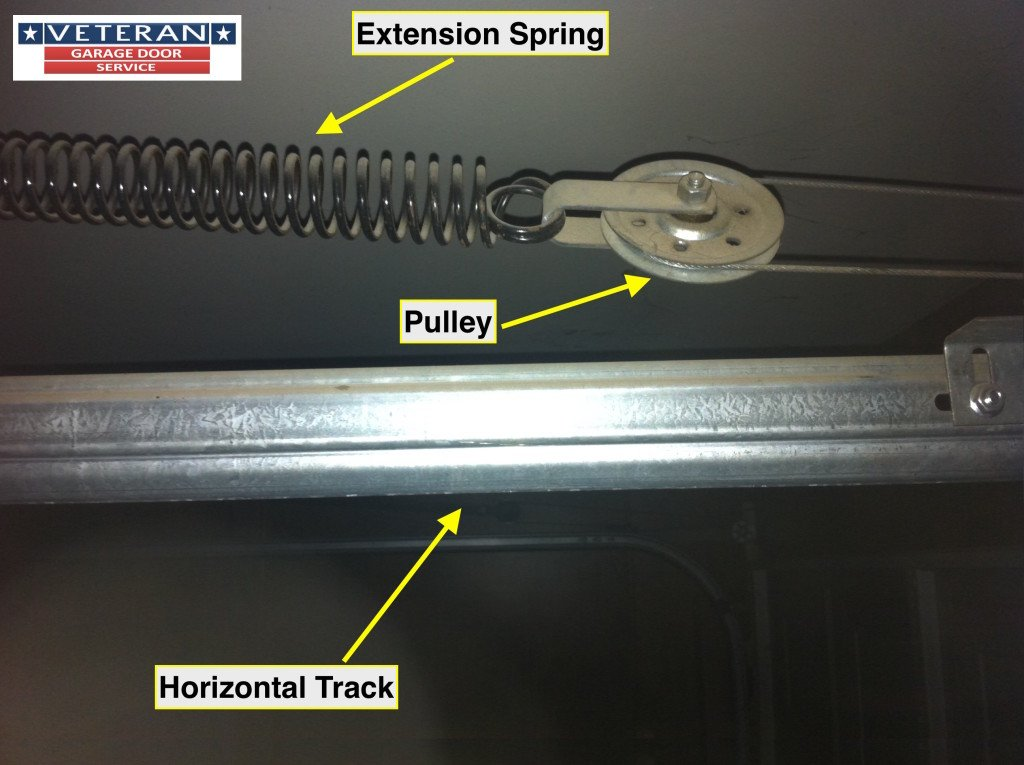 Image Result For Garage Door Torsion Spring Adjustment